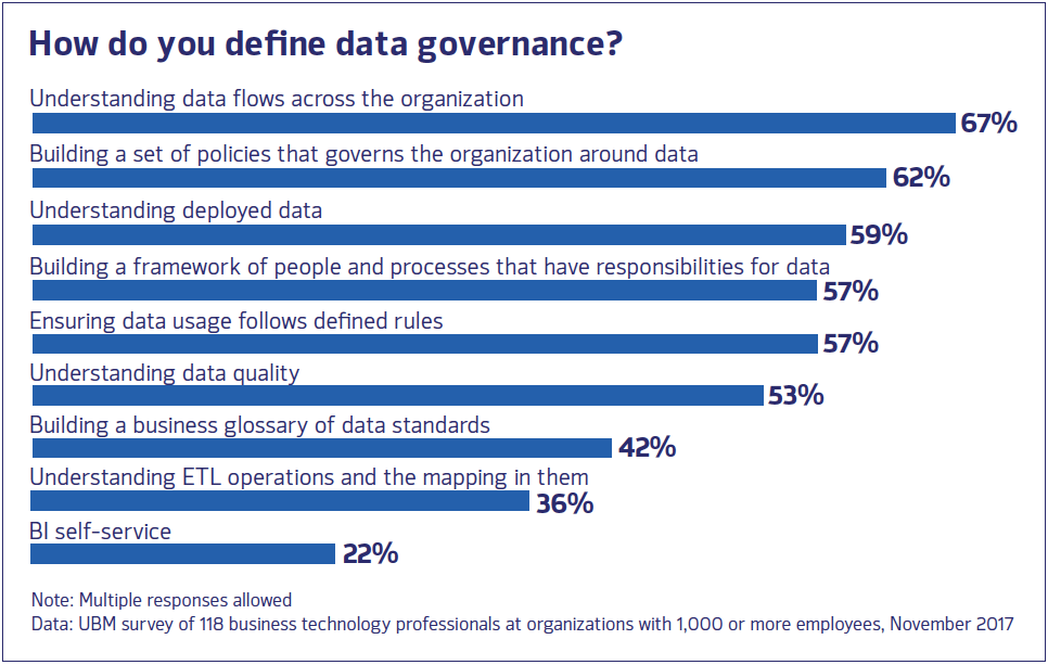 Defining DG: What Can Data Governance Do for You?