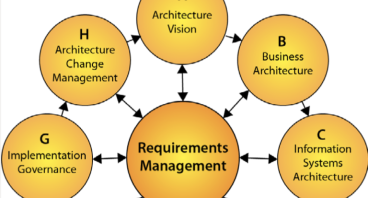 What Is TOGAF? The Open Group Architecture Framework