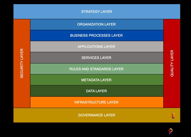 Compass view enterprise architecture