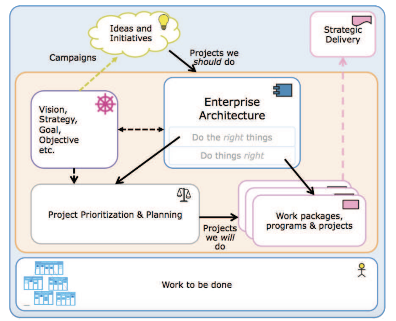 Strategic planning lifecycle
