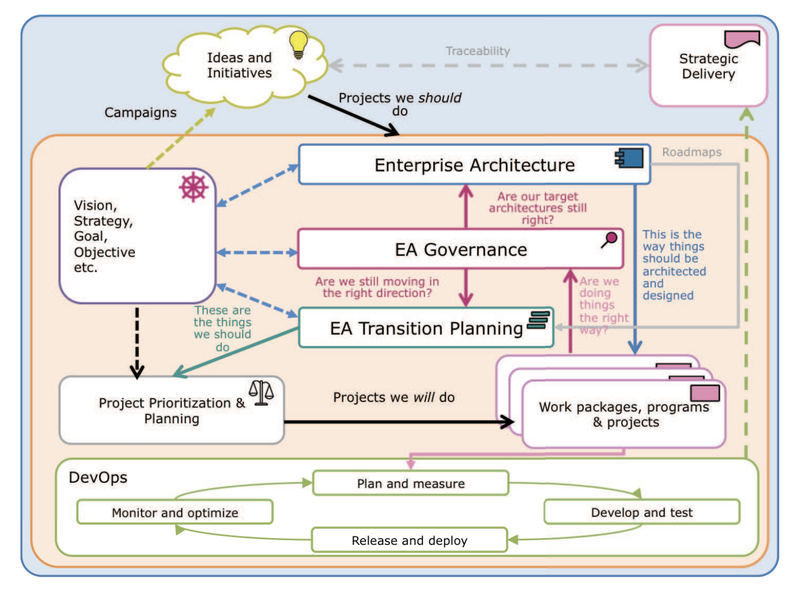 Detailed view of strategic planning lifecycle