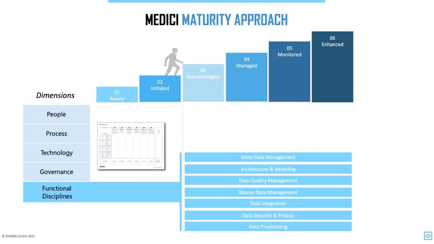 Medici maturity approach