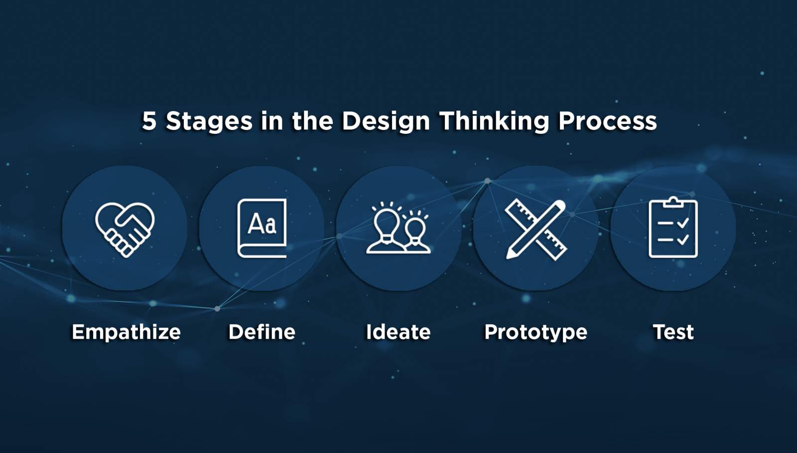 The Design Thinking Process: Five Stages to Solving Business Problems